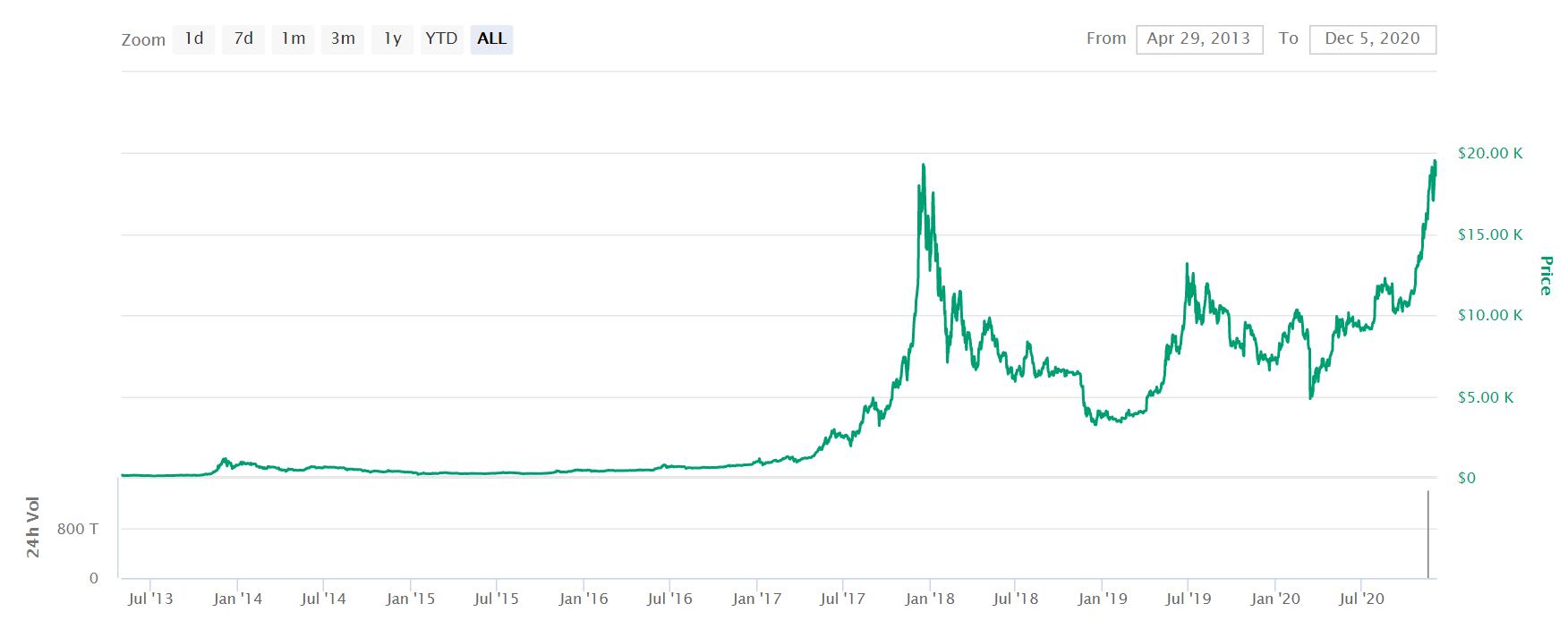 legjobb platform bitcoin uk vásárlásához)