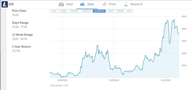buy litecoin UK