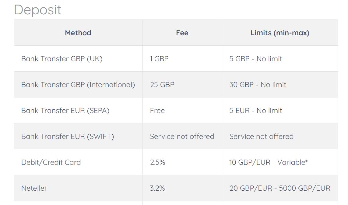 coincorner deposit fees