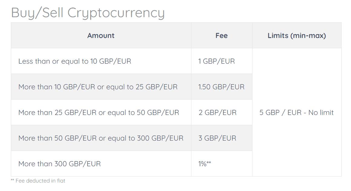 stoc de încredere în investiții bitcoin forescat investiții bitcoin gbp