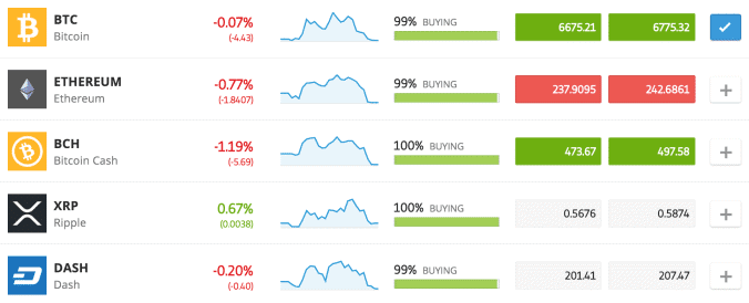 eToro Market Sentiment Ripple