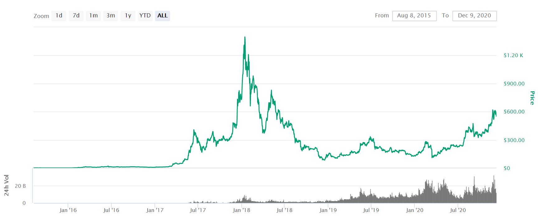 ethereum price UK