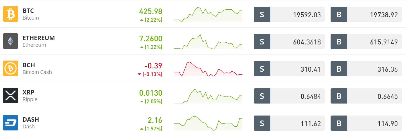 etoro cryptocurrency list