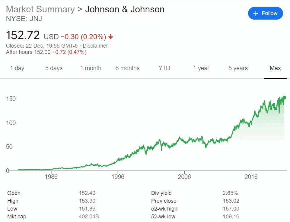 Johnson & Johnson share price history