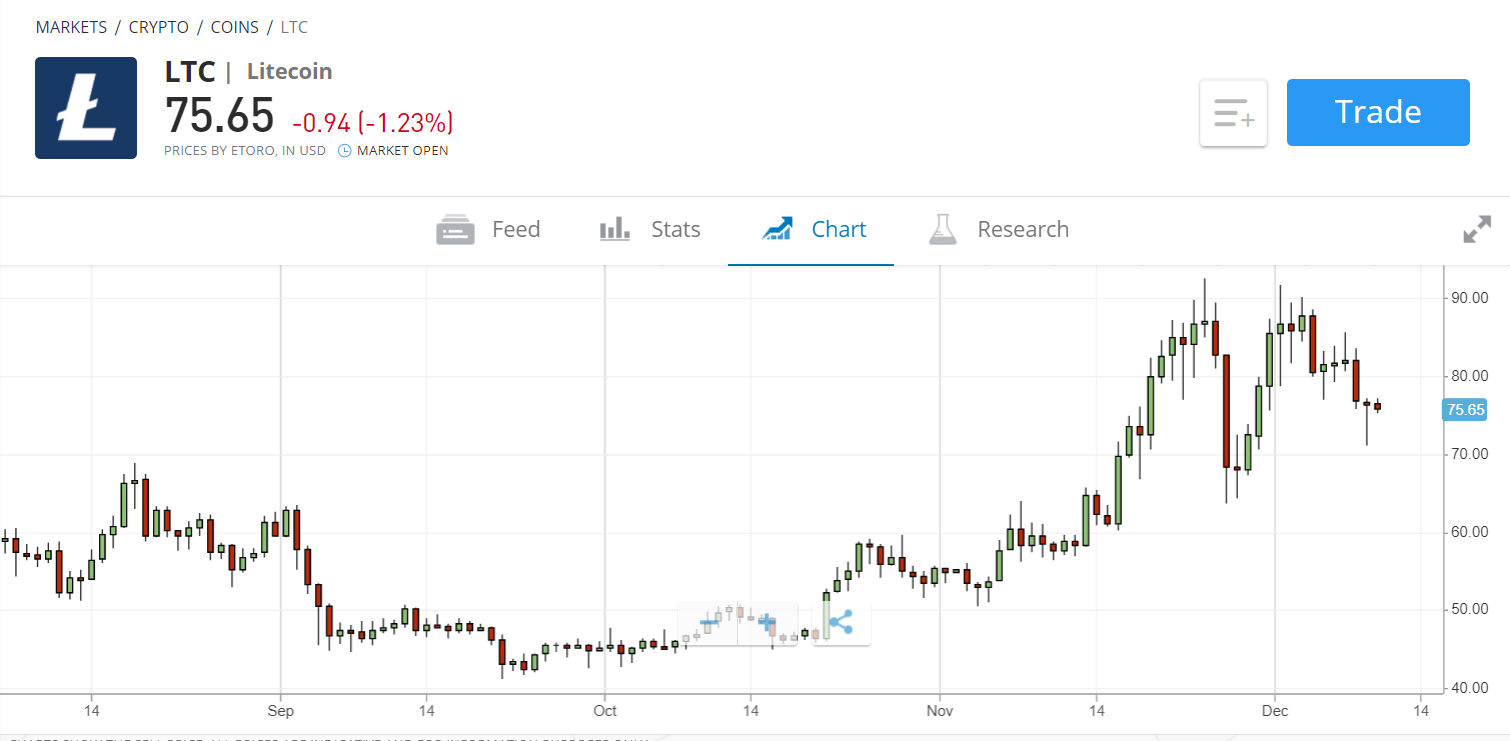litecoin price vs us dollar at etoro