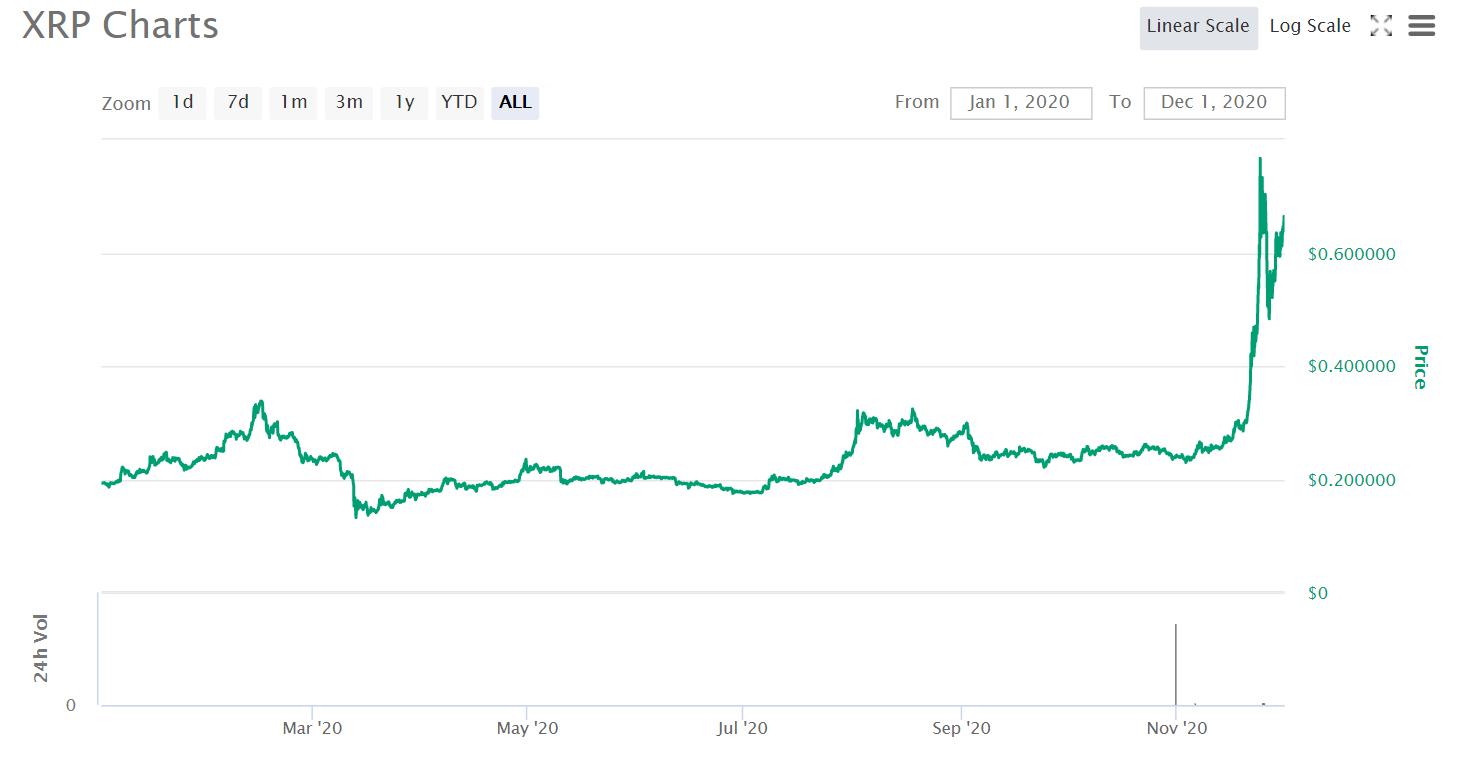 ripple cryptocurrency price uk