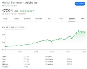 Adobe Stock Chart
