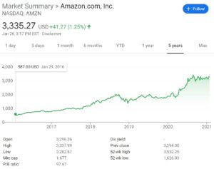 Amazon Stock Price Chart