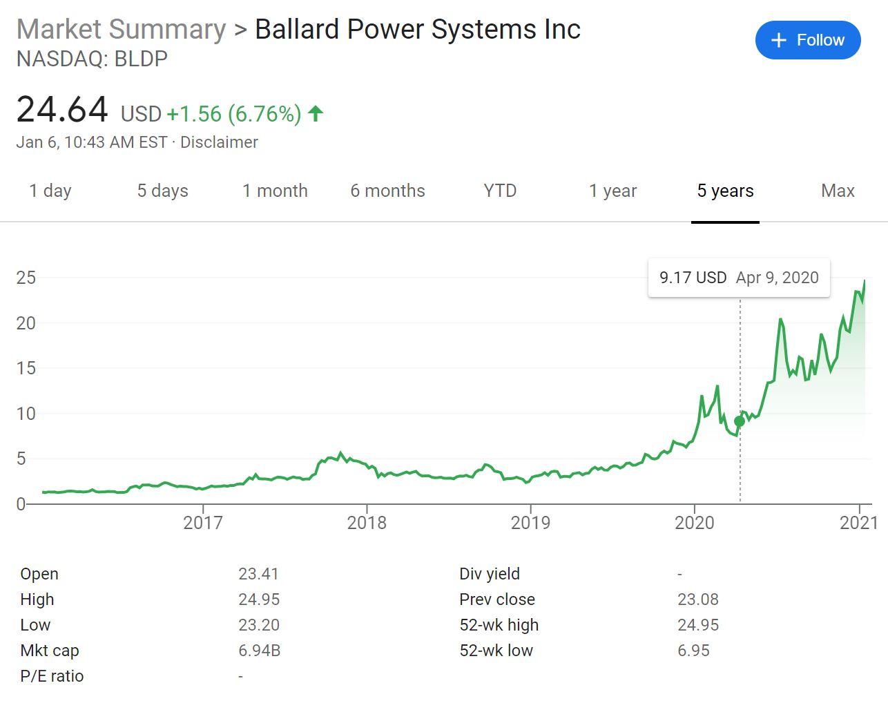 Ballard Power Systems Stock Chart