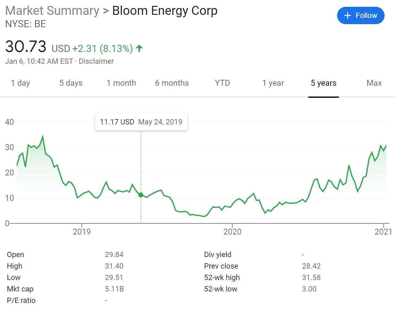 Bloom Energy Stock Chart