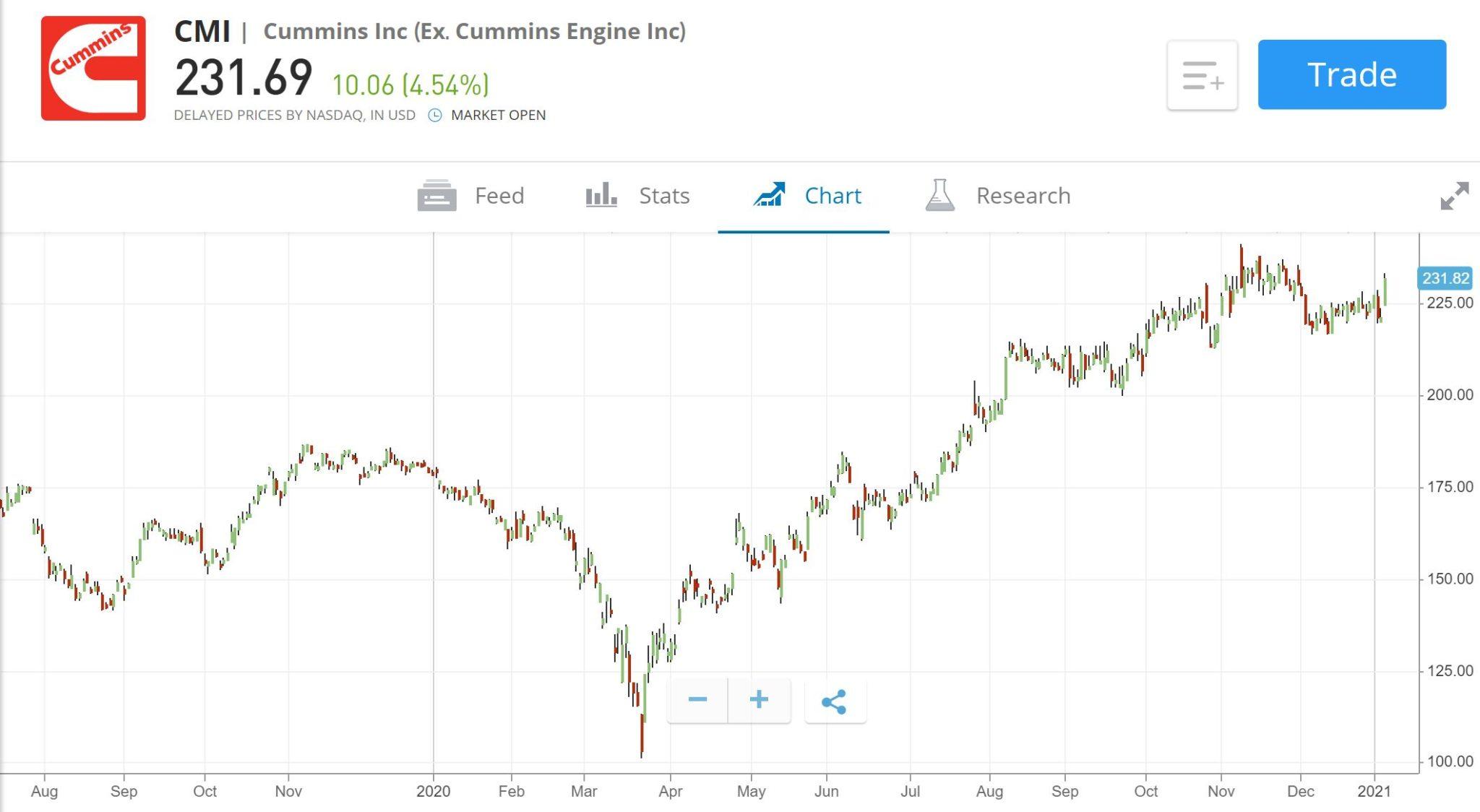 Cummins Chart on eToro