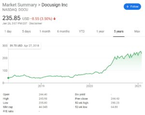 DocuSign Stock Chart