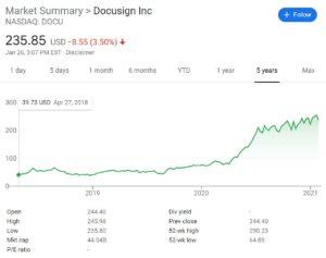 DocuSign Stock Chart