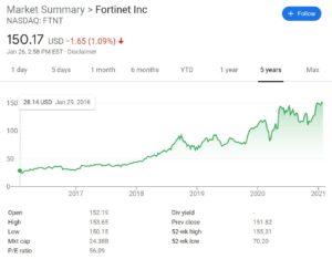 Fortinet Stock Chart