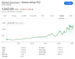 Kainos Group Stock Chart