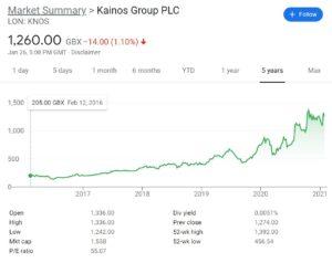 Kainos Group Stock Chart