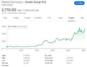 Ocado Stock Chart