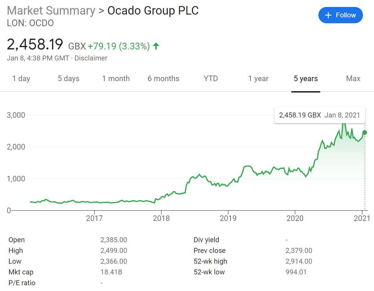 Ocado Stock Price Chart