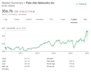 Palo Alto Networks Stock Chart