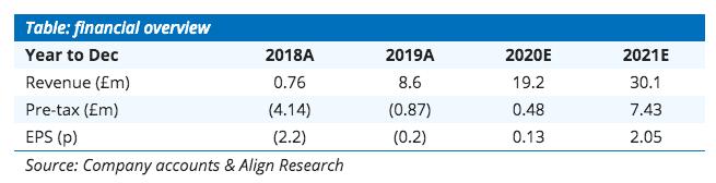 Align Research Argo Blockchain share price forecast