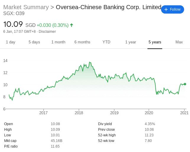 OCBC singapore stock price