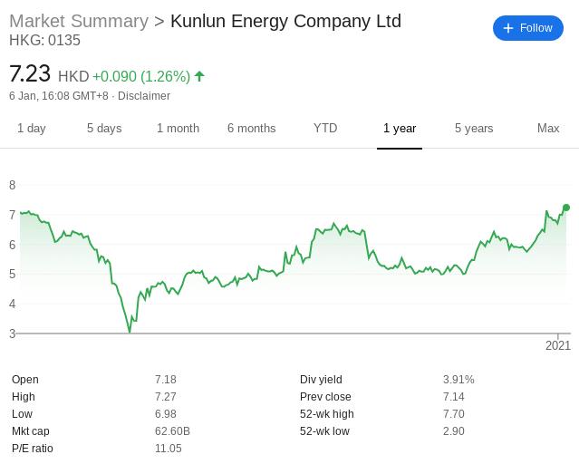 Kunlun Energy stock price