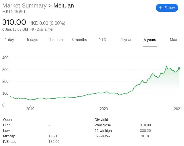 meituan stock price