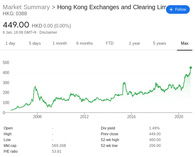 Hong Kong Exchanges and Clearing share price