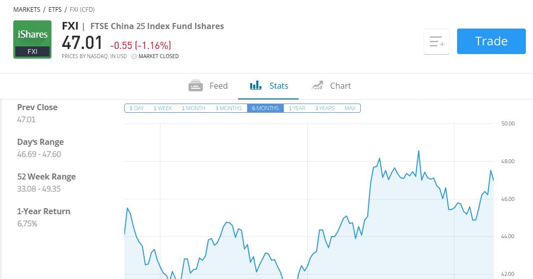 invest in china at etoro