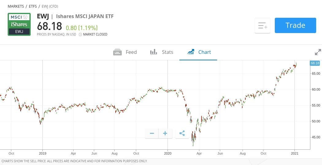 invest in japan at etoro