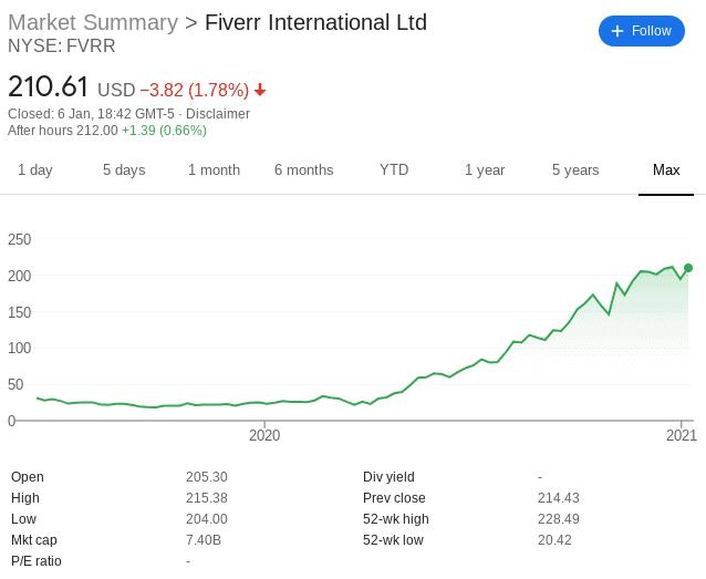 fiverr stock price