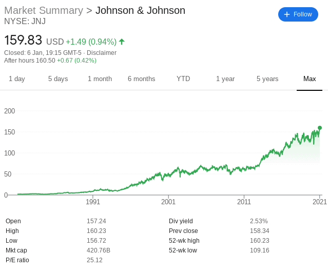 Johnson & Johnson stock price