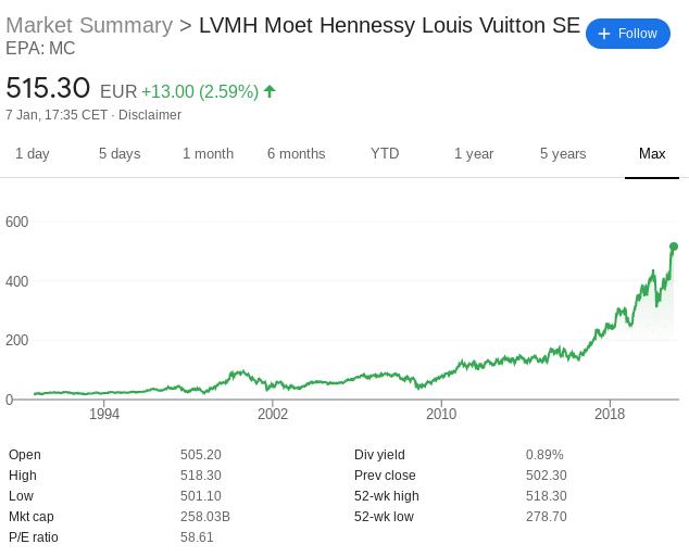 LVMH stock price