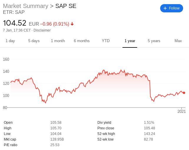 SAP share price