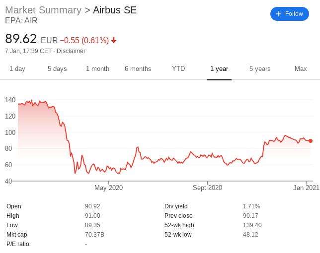 airbus stock price