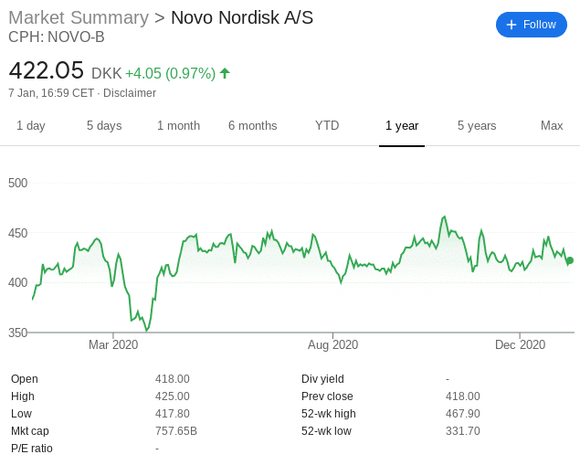 Novo Nordisk stock price