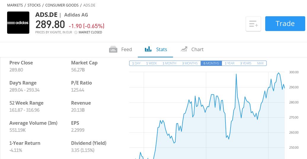 buy european stocks online