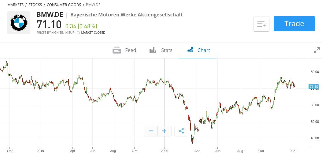 buy european stocks in the uk