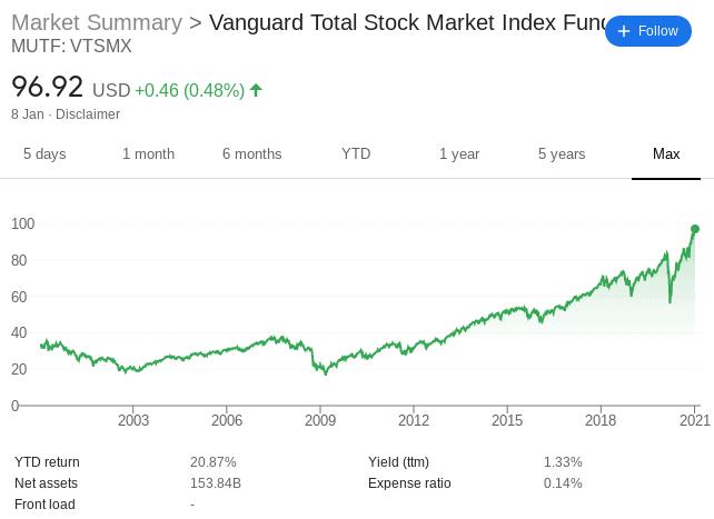 best ETF for interntional stocks