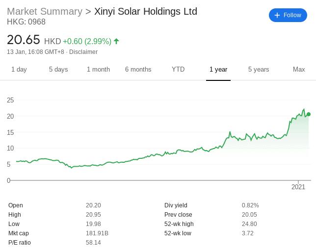 Xinyi Solar stock price