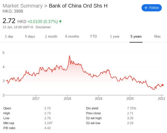 Bank of China Stock Price