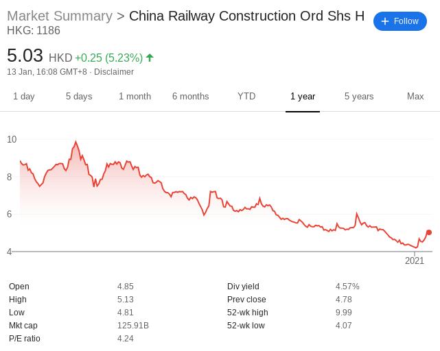 China Railway Construction stock price