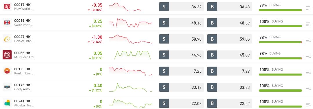 China stocks eToro