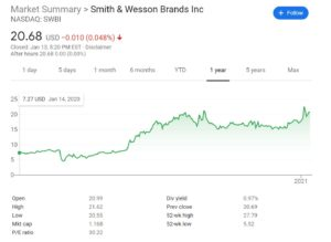 Smith and Wesson Chart