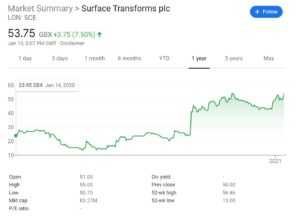 Surface Transforms Chart