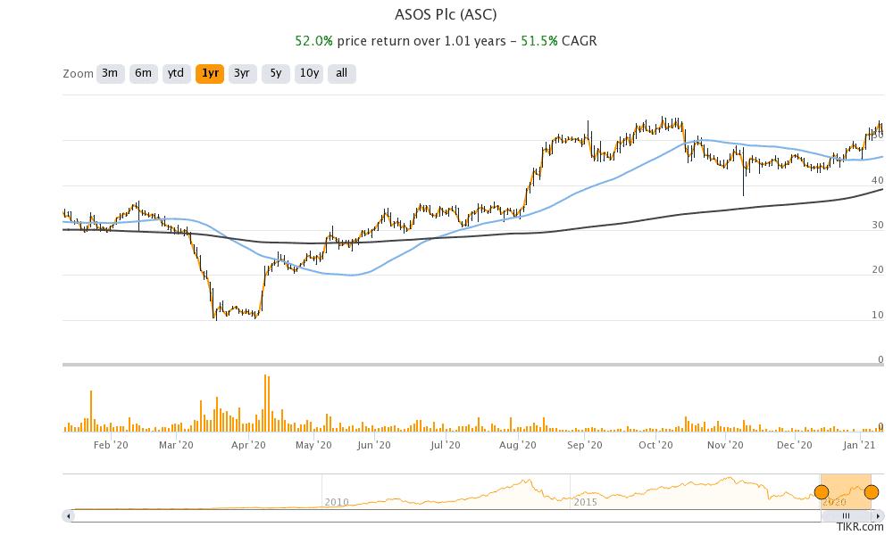 Asos share price