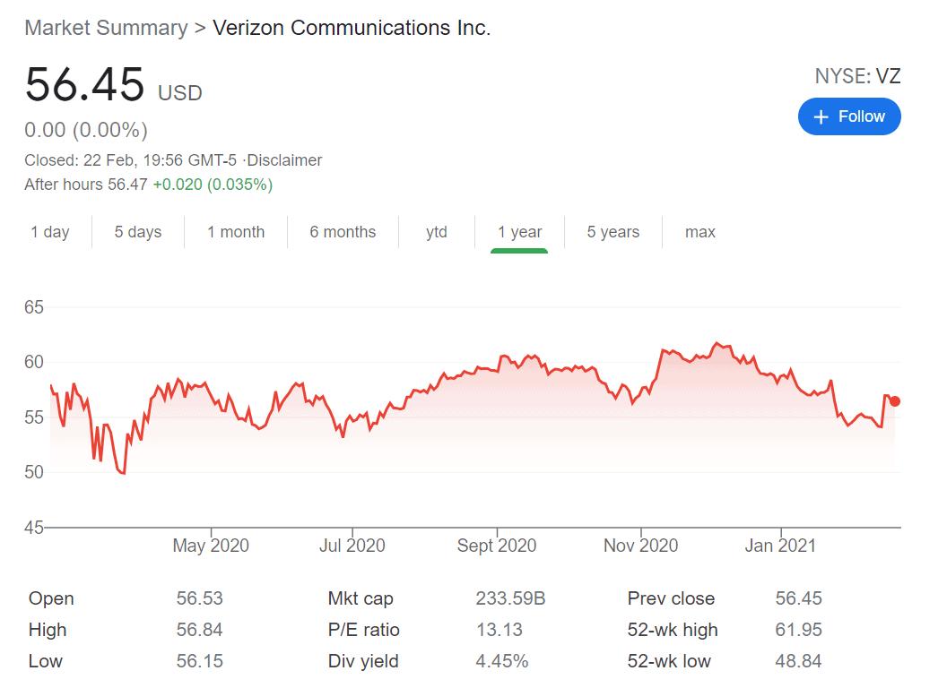 VERIZON STOCK PRICE