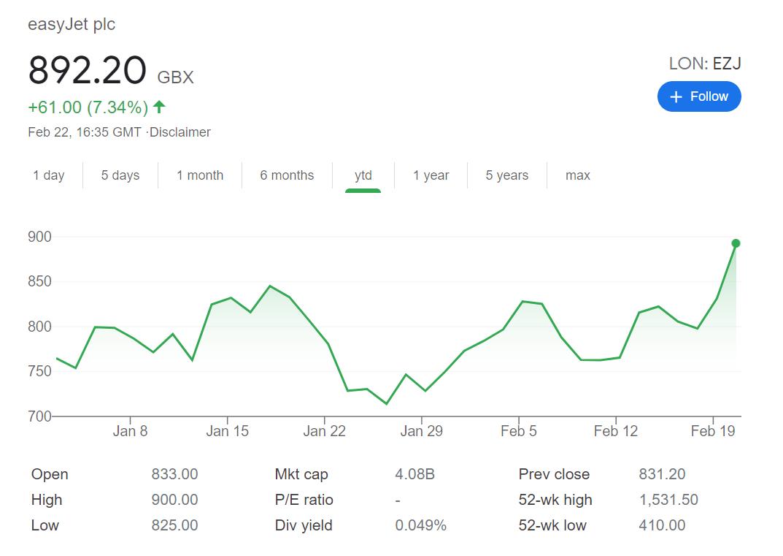 EASYJET STOCK PRICE