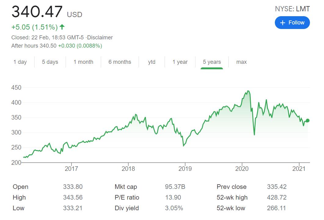 LOCKHEED MARTIN STOCK PRICE