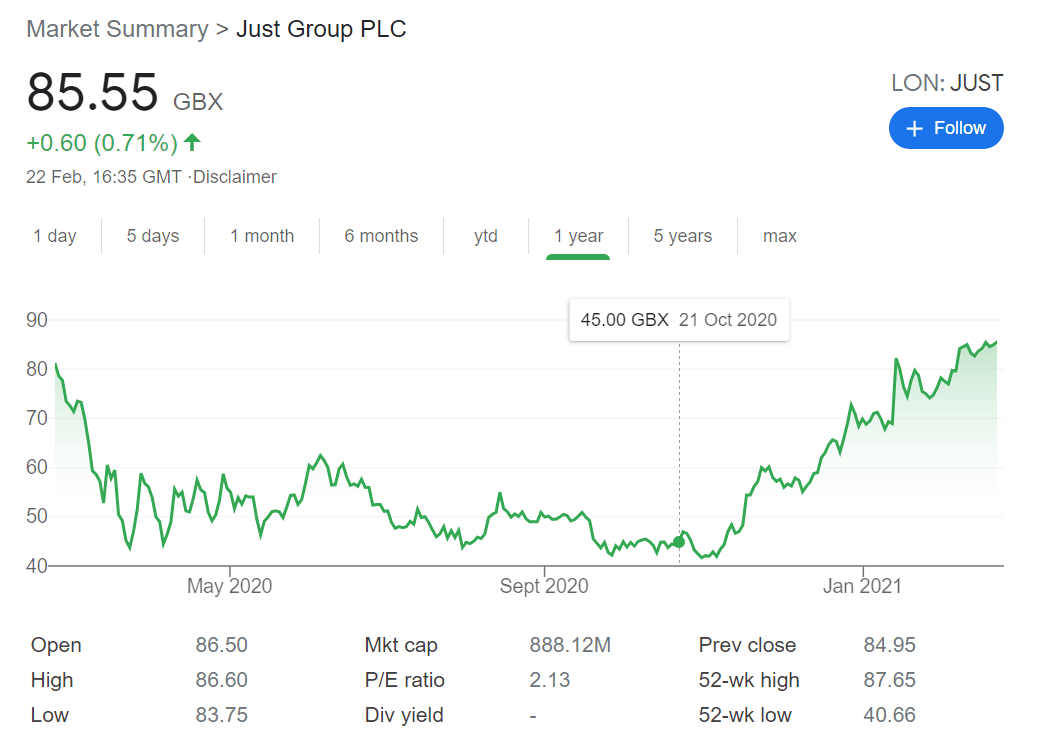 just group stock price